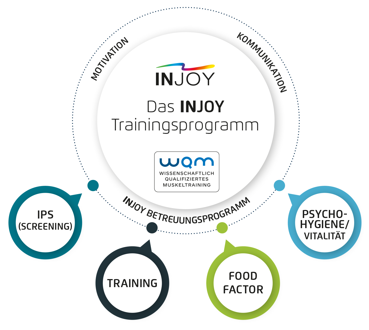 Das INJOY Trainingsprogramm